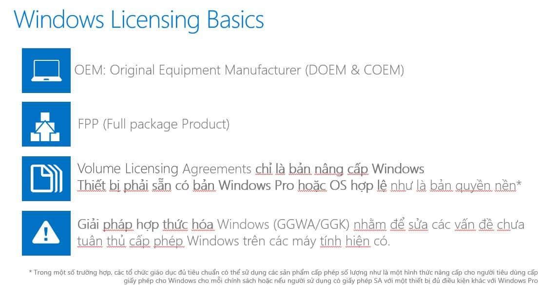 Các hình thức cấp phép Windows bản quyền
