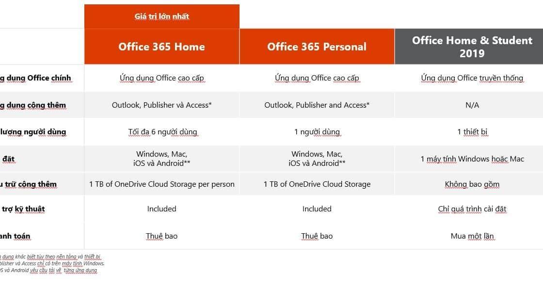 So sanh Microsoft Office