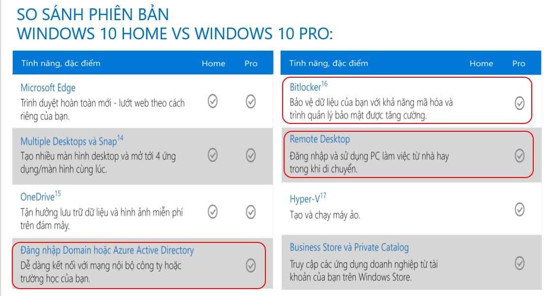 So sanh Windows 10 Home va Pro