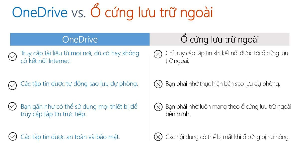 So sanh OneDrive voi O cung di dong