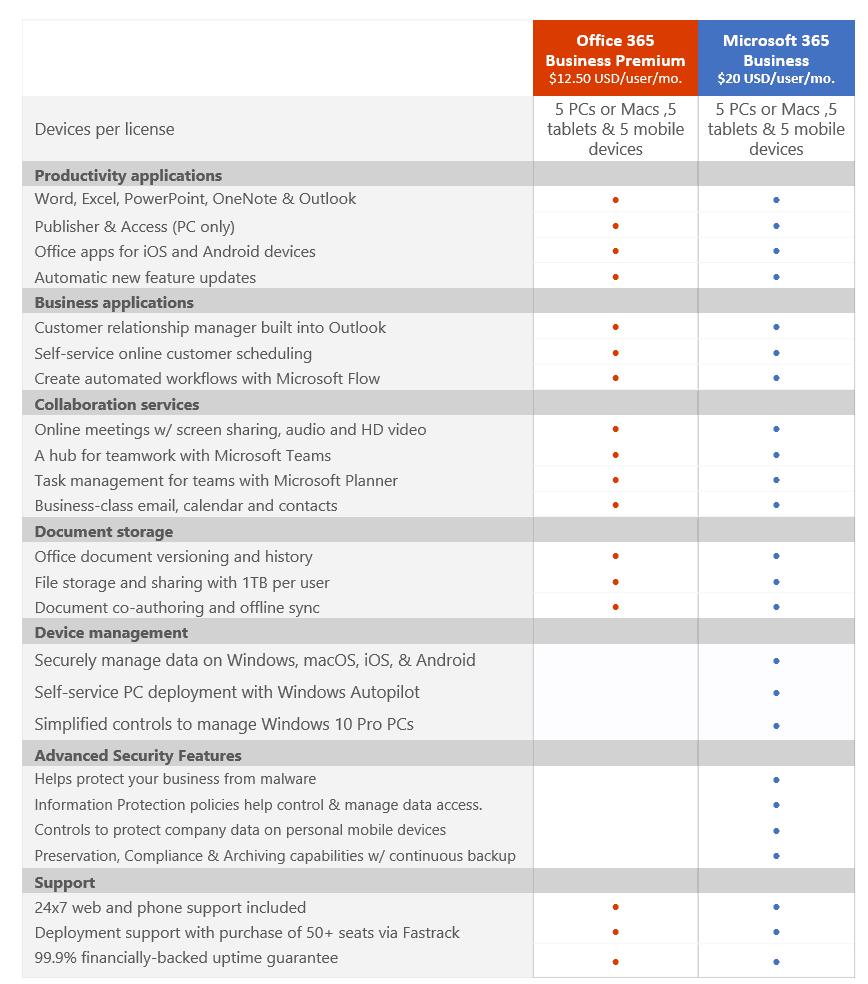 So sánh Microsoft 365 với Office 365