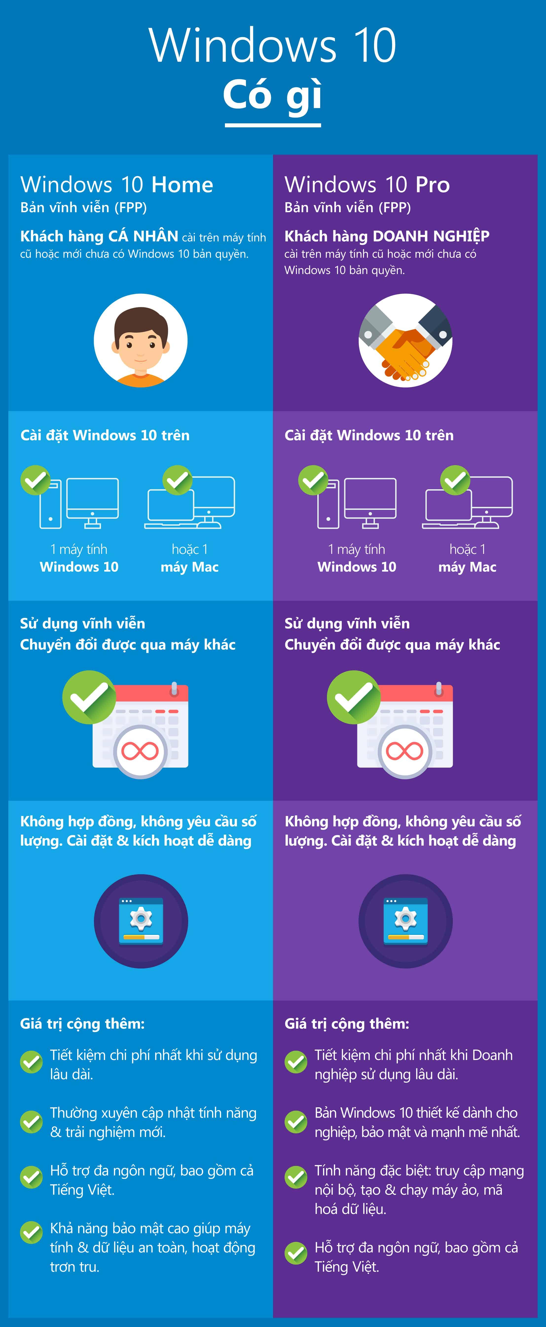 So sánh Windows 10 Home vs Windows 10 Pro FPP - bản vĩnh viễn, chuyển đổi được.