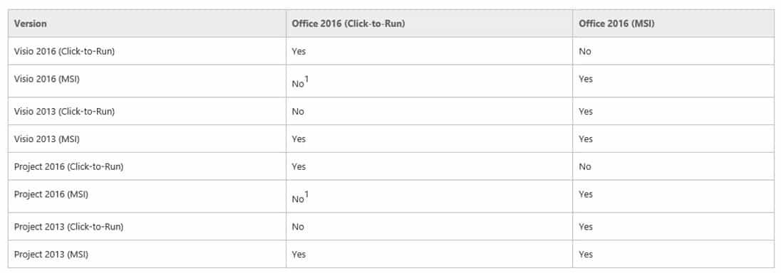 Cài Office, Visio và Project trên cùng một máy