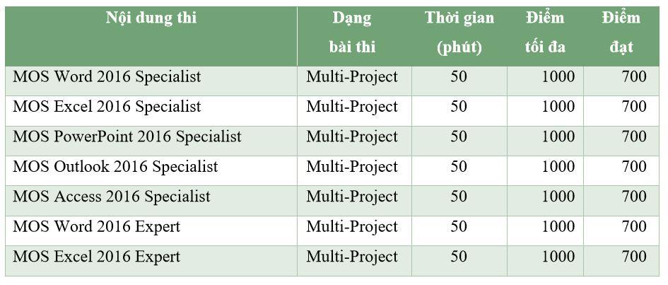 Điểm đạt và thời gian thi các môn trong MOS