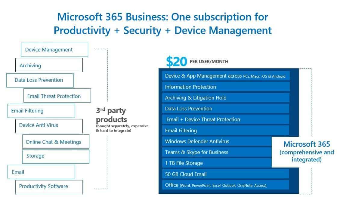 Microsoft 365 Business