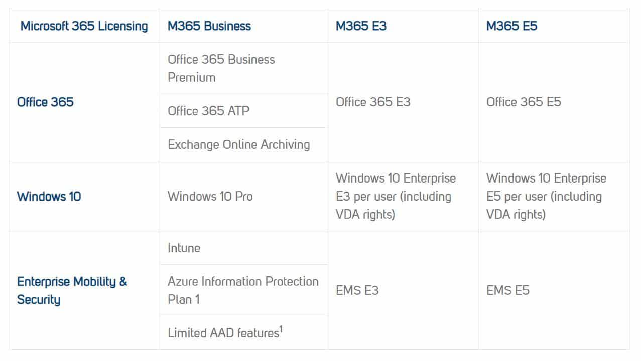 So sánh các gói Microsoft 365