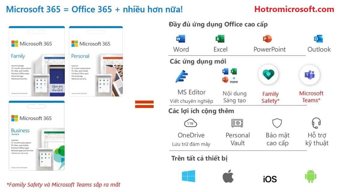 So sanh Microsoft 365 voi Office 2019