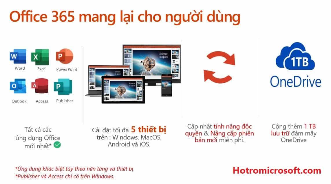 Microsoft 365 thay thế Office 365