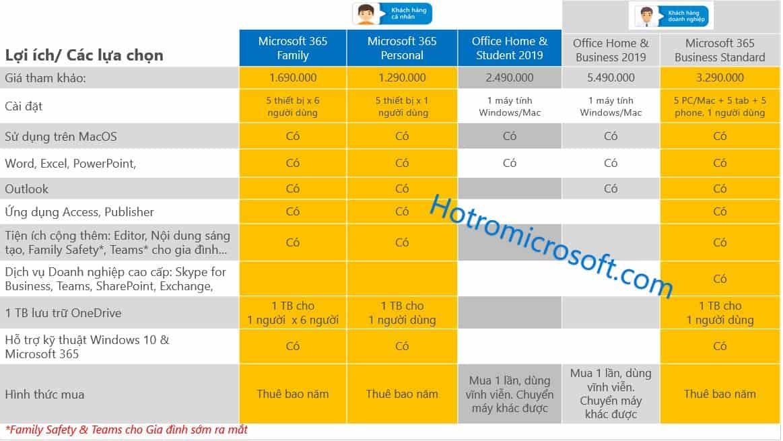 So sánh Microsoft 365 với Office 2019